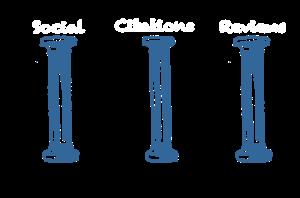 3 pillars